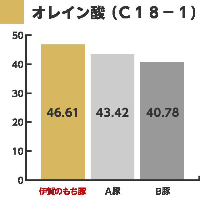 graph_01_oleicAcid