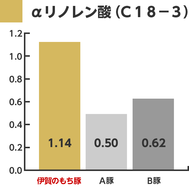 graph_02_aLinolenicAcid