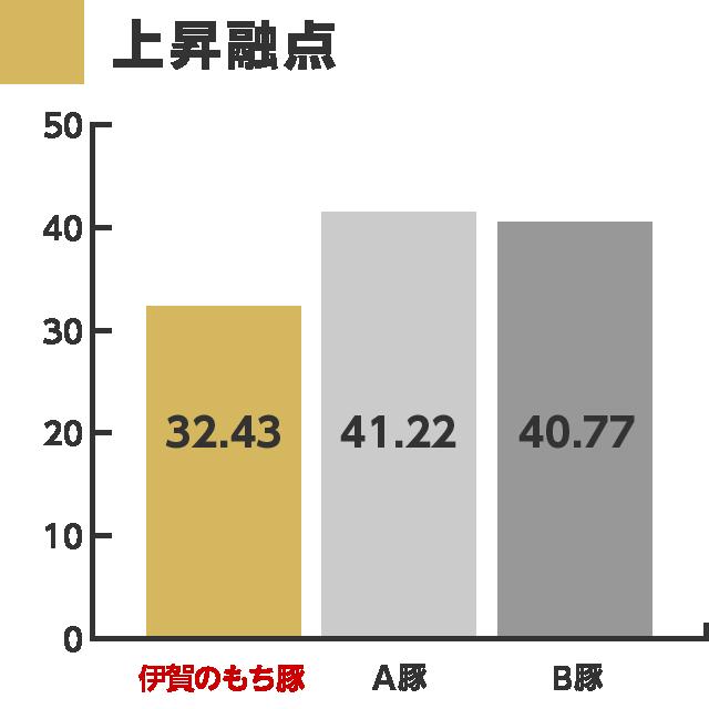 graph_03_meltingPoint